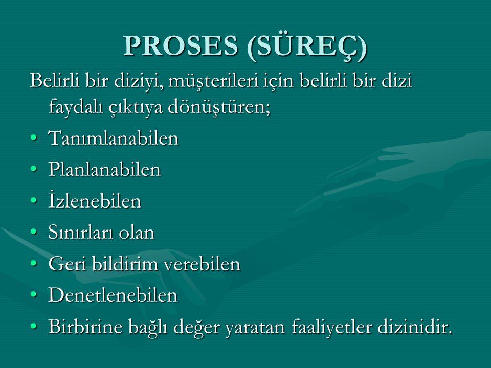 PROSES (SÜREÇ) Belirli bir diziyi, müşterileri için belirli bir dizi faydalı çıktıya dönüştüren; TanımlanabilenTanımlanabilen PlanlanabilenPlanlanabil