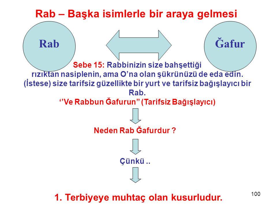 100 Rab Rab – Başka isimlerle bir araya gelmesi Sebe 15: Rabbinizin size bahşettiği rızıktan nasiplenin, ama O'na olan şükrünüzü de eda edin. (İstese)