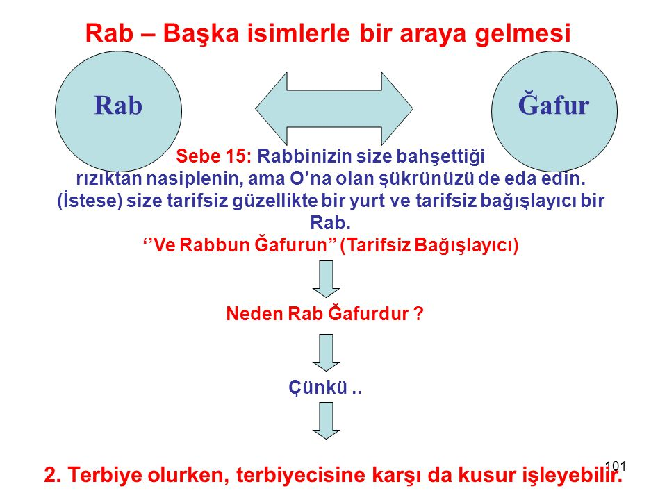 101 Rab Rab – Başka isimlerle bir araya gelmesi Sebe 15: Rabbinizin size bahşettiği rızıktan nasiplenin, ama O'na olan şükrünüzü de eda edin. (İstese)