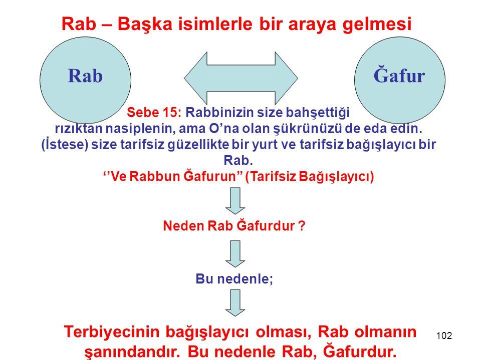 102 Rab Rab – Başka isimlerle bir araya gelmesi Sebe 15: Rabbinizin size bahşettiği rızıktan nasiplenin, ama O'na olan şükrünüzü de eda edin. (İstese)