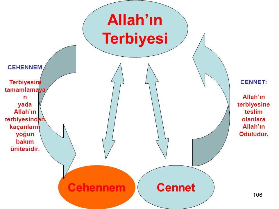 106 Cehennem Cennet Allah'ın Terbiyesi CENNET: Allah'ın terbiyesine teslim olanlara Allah'ın Ödülüdür. CEHENNEM Terbiyesini tamamlamaya n yada Allah'ı