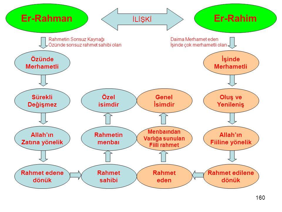 160 Er-Rahman Özünde Merhametli Sürekli Değişmez Allah'ın Zatına yönelik Rahmet edene dönük Rahmet sahibi Er-Rahim İşinde Merhametli Oluş ve Yenileniş