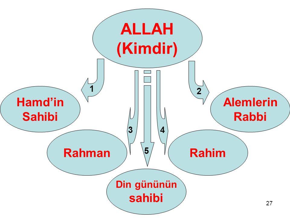 27 Hamd'in Sahibi Rahman ALLAH (Kimdir) Alemlerin Rabbi Rahim Din gününün sahibi 1 2 5 34
