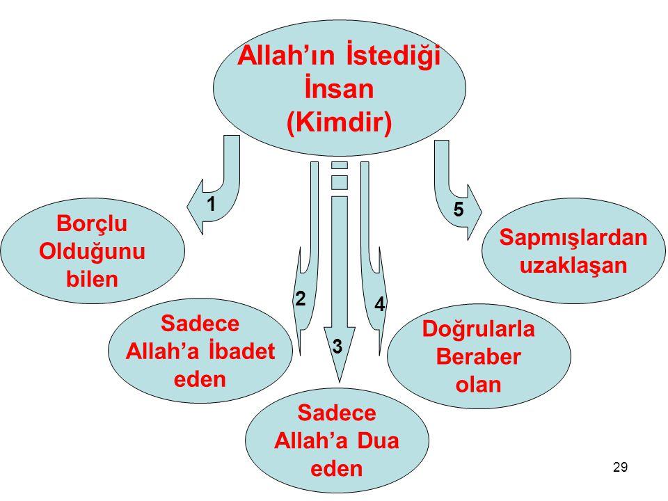 29 Borçlu Olduğunu bilen Sadece Allah'a İbadet eden Allah'ın İstediği İnsan (Kimdir) Sapmışlardan uzaklaşan Doğrularla Beraber olan Sadece Allah'a Dua eden 1 5 3 2 4