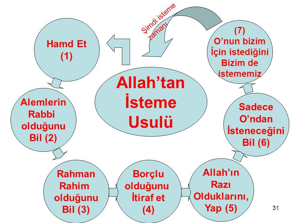 31 Allah'tan İsteme Usulü Alemlerin Rabbi olduğunu Bil (2) Hamd Et (1) Rahman Rahim olduğunu Bil (3) Borçlu olduğunu İtiraf et (4) Sadece O'ndan İsteneceğini Bil (6) (7) O'nun bizim İçin istediğini Bizim de istememiz Allah'ın Razı Olduklarını, Yap (5) Şimdi isteme zamanı