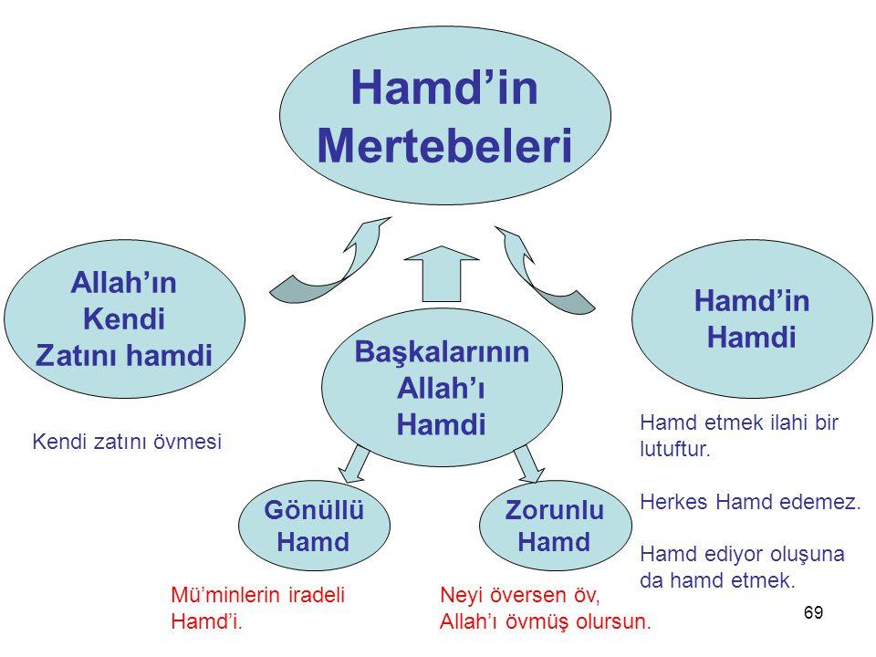 69 Allah'ın Kendi Zatını hamdi Hamd'in Mertebeleri Hamd'in Hamdi Başkalarının Allah'ı Hamdi Kendi zatını övmesi Mü'minlerin iradeli Hamd'i. Hamd etmek