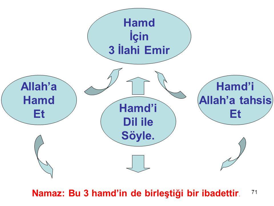 71 Allah'a Hamd Et Hamd İçin 3 İlahi Emir Hamd'i Allah'a tahsis Et Hamd'i Dil ile Söyle. Namaz: Bu 3 hamd'in de birleştiği bir ibadettir.
