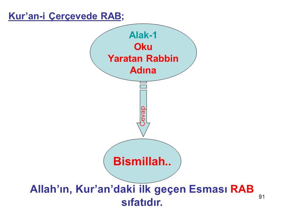 91 Alak-1 Oku Yaratan Rabbin Adına Bismillah.. Cevap Allah'ın, Kur'an'daki ilk geçen Esması RAB sıfatıdır. Kur'an-i Çerçevede RAB;