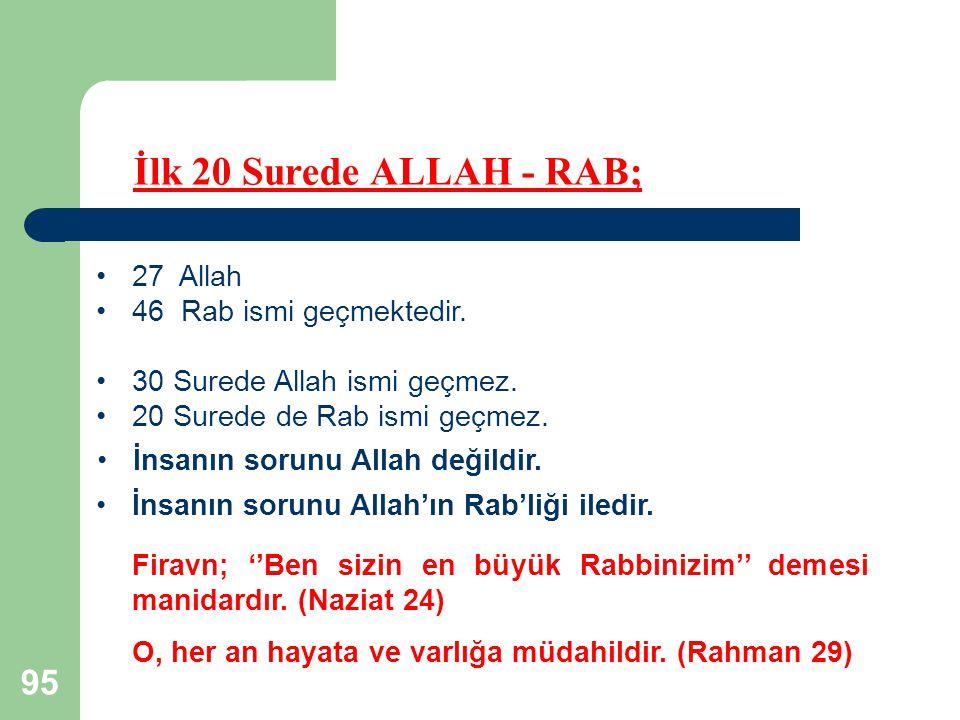 95 İlk 20 Surede ALLAH - RAB; 27 Allah 46 Rab ismi geçmektedir. 30 Surede Allah ismi geçmez. 20 Surede de Rab ismi geçmez. İnsanın sorunu Allah değild