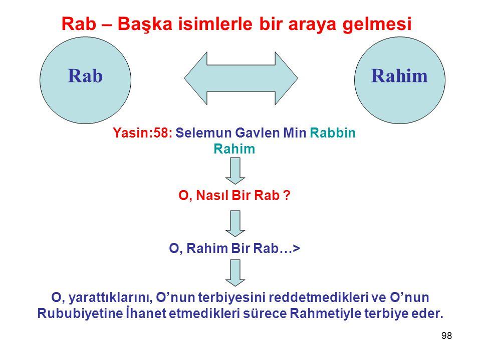 98 Rab Rab – Başka isimlerle bir araya gelmesi Yasin:58: Selemun Gavlen Min Rabbin Rahim Rahim O, Nasıl Bir Rab ? O, Rahim Bir Rab…> O, yarattıklarını