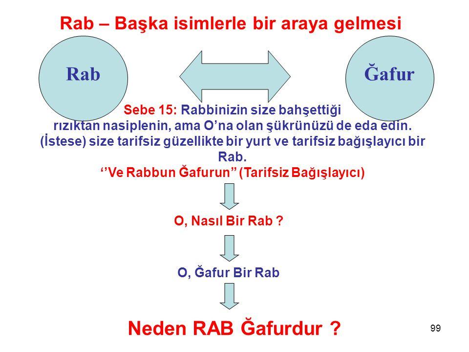99 Rab Rab – Başka isimlerle bir araya gelmesi Sebe 15: Rabbinizin size bahşettiği rızıktan nasiplenin, ama O'na olan şükrünüzü de eda edin. (İstese)