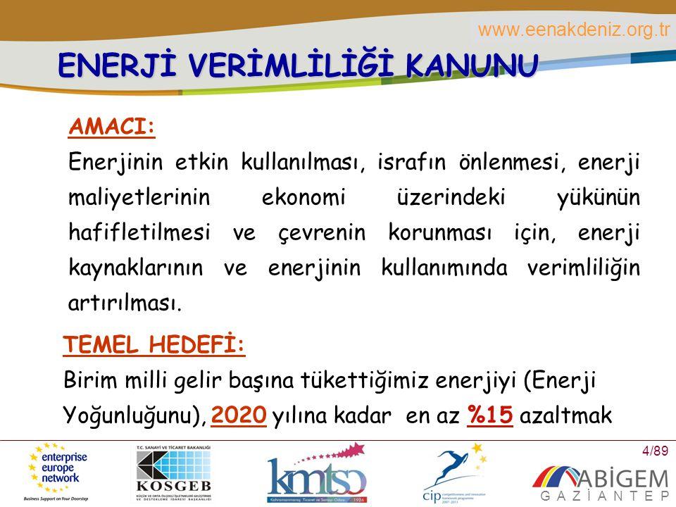 www.eenakdeniz.org.tr G A Z İ A N T E P 25/89 ENERJİ ETÜDÜ Tanım: Enerji verimliliğinin artırılmasına yönelik bilgi toplama, ölçüm, değerlendirme ve raporlama aşamalarından oluşan çalışmalardır.