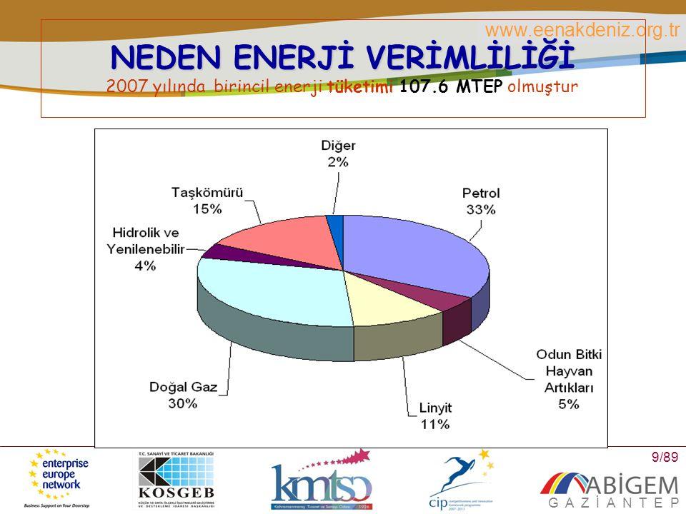 www.eenakdeniz.org.tr G A Z İ A N T E P 10/89 NEDEN ENERJİ VERİMLİLİĞİ Birincil enerji üretimimiz 2007 yılında 27.4MTEP olarak gerçekleşmiştir Linyit %43 Odun, Bitki ve Hayvan Artıkları %19 Petrol %9%9 Diğer %7%7 Taşkömürü %5%5 Doğal Gaz %3 Hidrolik %14