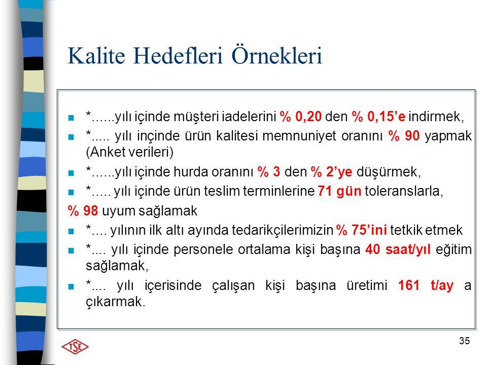 35 Kalite Hedefleri Örnekleri n *......yılı içinde müşteri iadelerini % 0,20 den % 0,15'e indirmek, n *..... yılı inçinde ürün kalitesi memnuniyet ora