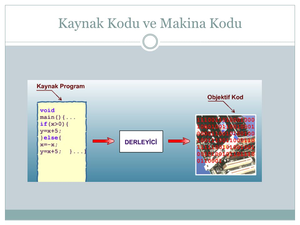 Kaynak Kodu ve Makina Kodu