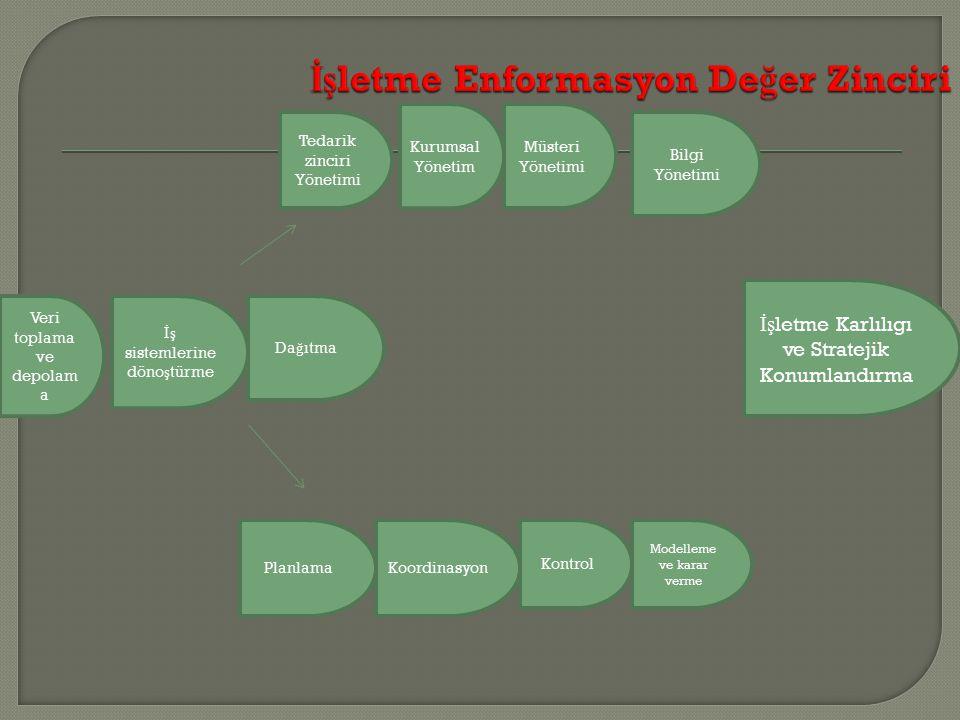 Tedarik zinciri Yönetimi Kurumsal Yönetim Müsteri Yönetimi Bilgi Yönetimi Veri toplama ve depolam a İş sistemlerine döno ş türme Da ğ ıtma PlanlamaKoo