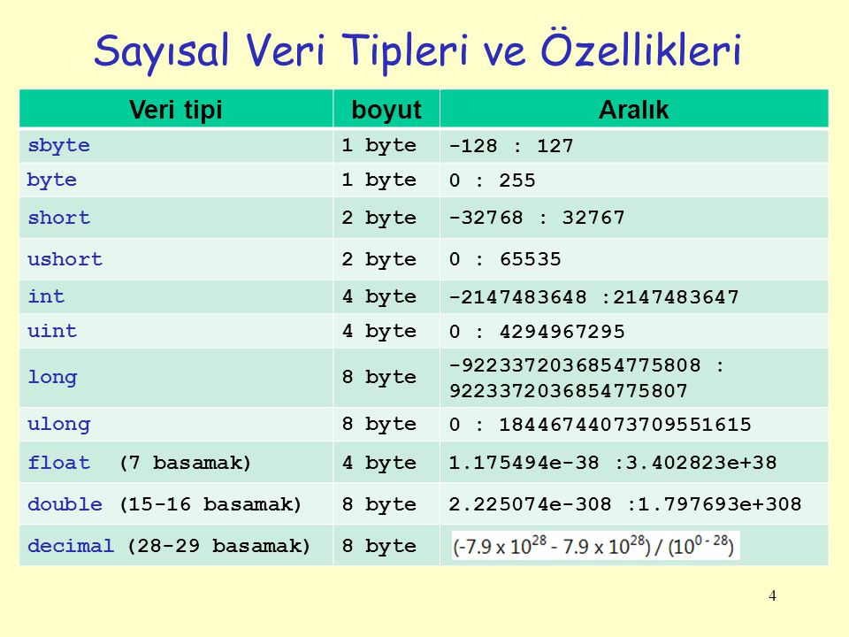 Sayısal Veri Tipleri ve Özellikleri 4 Veri tipiboyutAralık sbyte1 byte-128 : 127 byte1 byte0 : 255 short2 byte-32768 : 32767 ushort2 byte0 : 65535 int4 byte-2147483648 :2147483647 uint4 byte0 : 4294967295 long8 byte -9223372036854775808 : 9223372036854775807 ulong8 byte0 : 18446744073709551615 float (7 basamak)4 byte1.175494e-38 :3.402823e+38 double (15-16 basamak)8 byte2.225074e-308 :1.797693e+308 decimal (28-29 basamak)8 byte