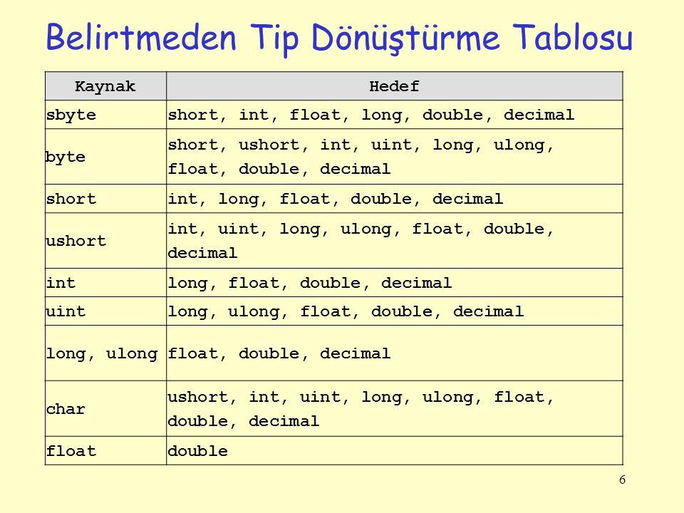 Belirtmeden Tip Dönüştürme Tablosu 6 KaynakHedef sbyteshort, int, float, long, double, decimal byte short, ushort, int, uint, long, ulong, float, double, decimal shortint, long, float, double, decimal ushort int, uint, long, ulong, float, double, decimal intlong, float, double, decimal uintlong, ulong, float, double, decimal long, ulongfloat, double, decimal char ushort, int, uint, long, ulong, float, double, decimal floatdouble