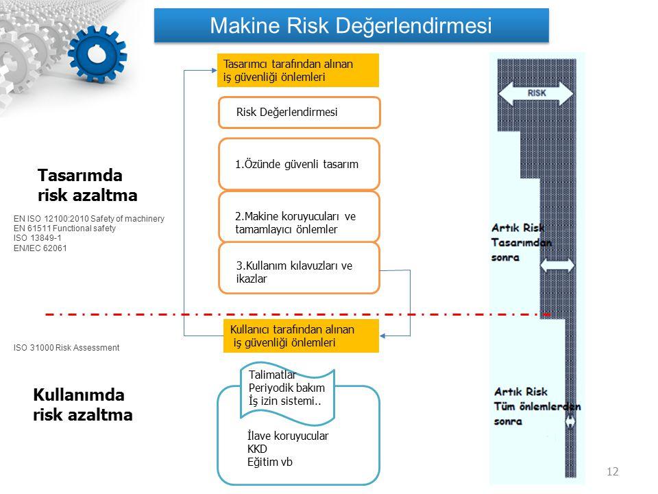 12 Tasarımda risk azaltma 1.Özünde güvenli tasarım 2.Makine koruyucuları ve tamamlayıcı önlemler 3.Kullanım kılavuzları ve ikazlar Kullanıcı tarafında