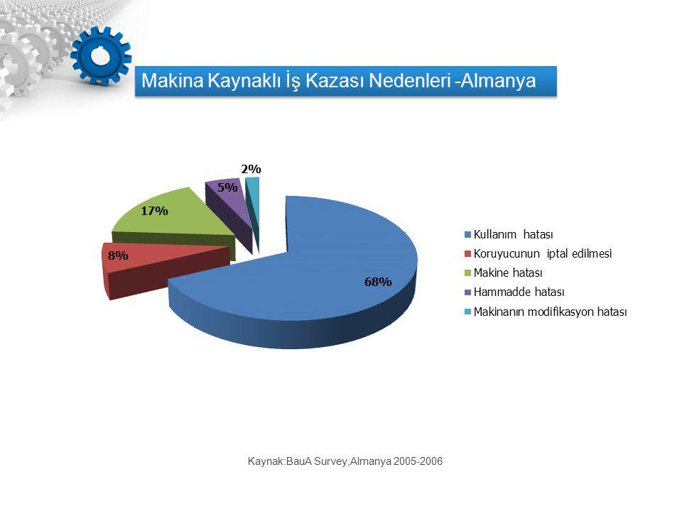 Makina Kaynaklı İş Kazası Nedenleri -Almanya Kaynak:BauA Survey,Almanya 2005-2006