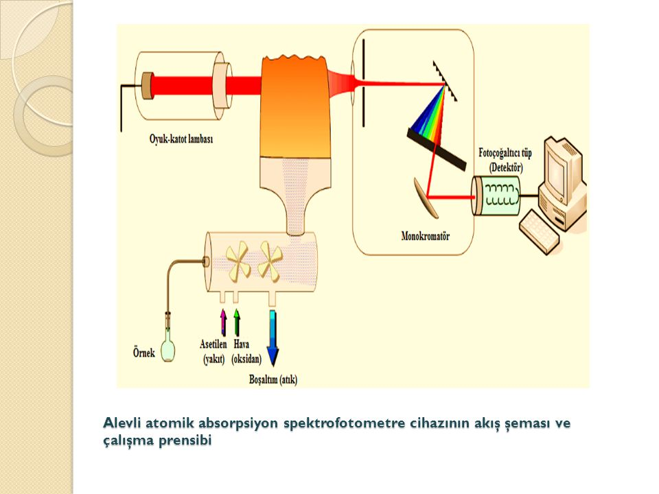 Alevli atomik absorpsiyon spektrofotometre cihazının akış şeması ve çalışma prensibi