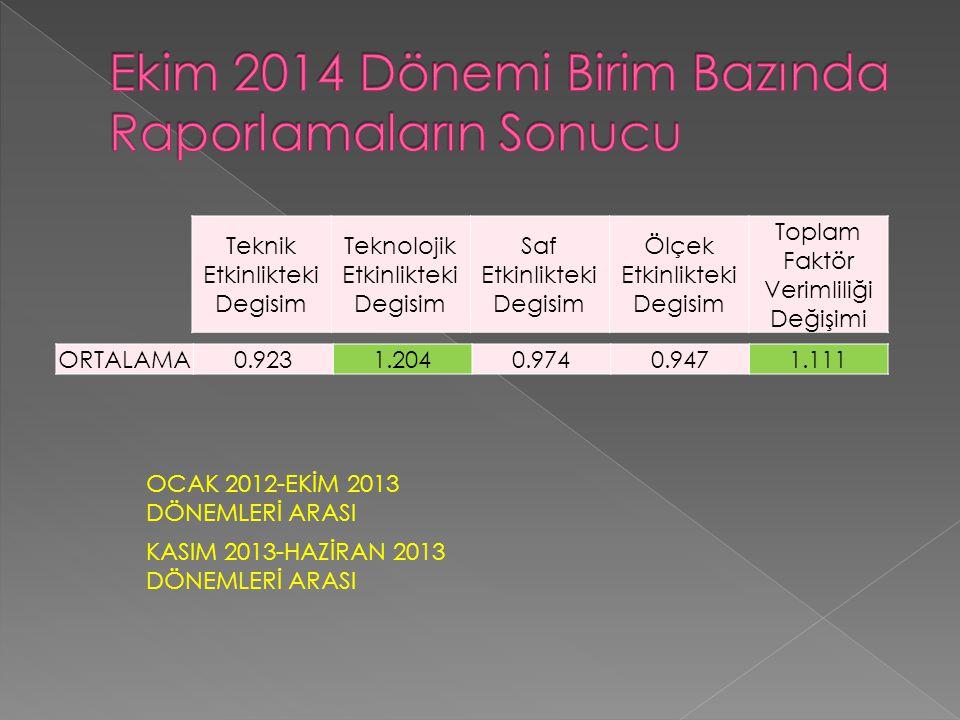 ORTALAMA0.9231.2040.9740.9471.111 Teknik Etkinlikteki Degisim Teknolojik Etkinlikteki Degisim Saf Etkinlikteki Degisim Ölçek Etkinlikteki Degisim Toplam Faktör Verimliliği Değişimi OCAK 2012-EKİM 2013 DÖNEMLERİ ARASI KASIM 2013-HAZİRAN 2013 DÖNEMLERİ ARASI