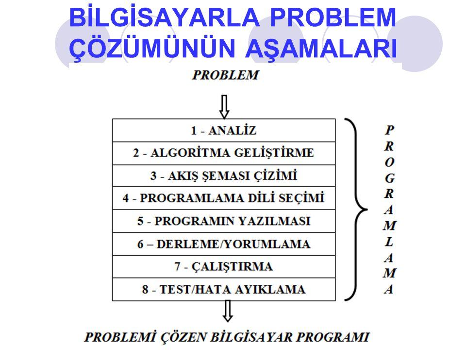 ANALİZ: Çözülmesi istenen problemin tamamen anlaşılmasını sağlayacak ön çalışmalardır.