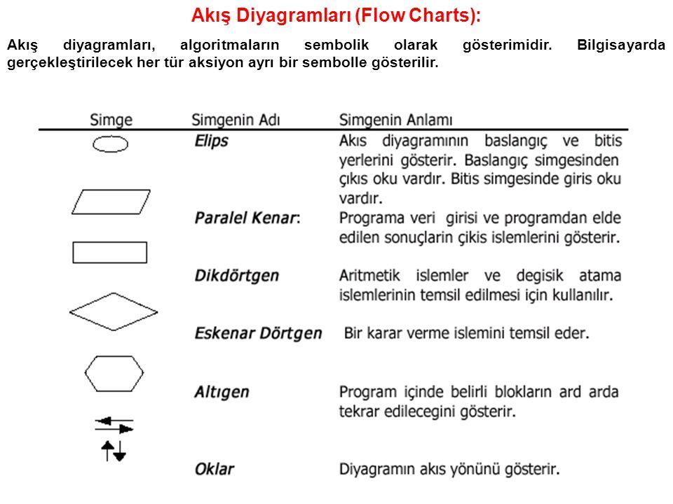Akış Diyagramları (Flow Charts): Akış diyagramları, algoritmaların sembolik olarak gösterimidir. Bilgisayarda gerçekleştirilecek her tür aksiyon ayrı