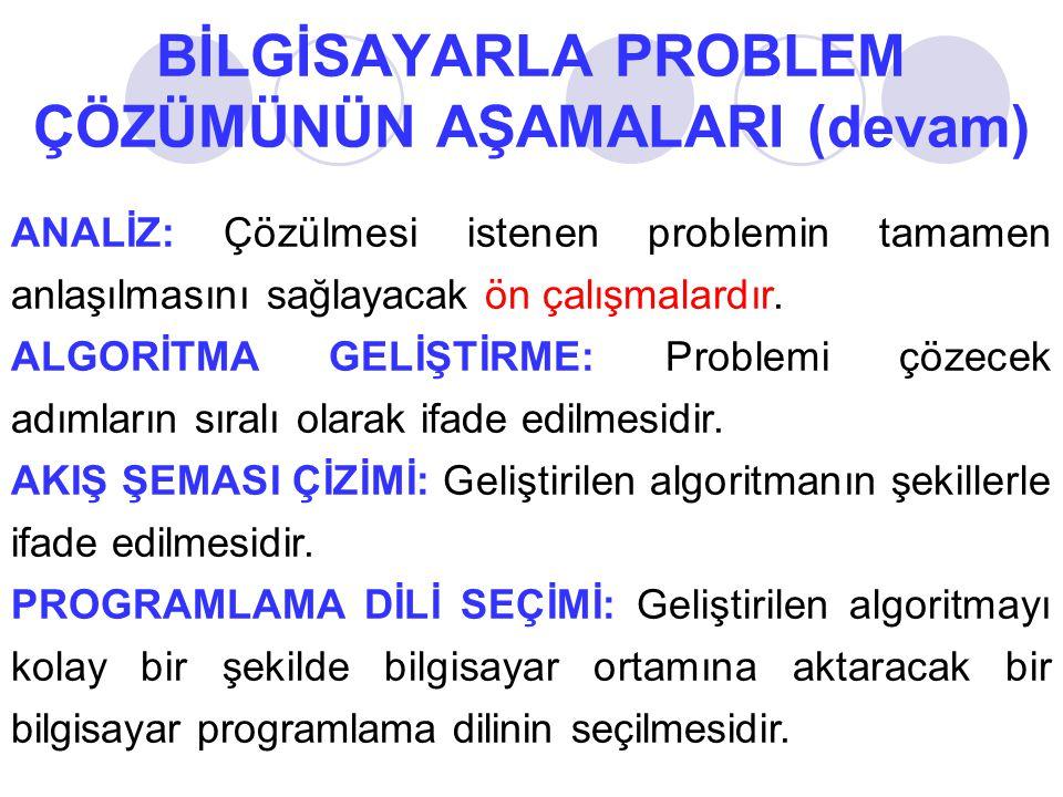 ANALİZ: Çözülmesi istenen problemin tamamen anlaşılmasını sağlayacak ön çalışmalardır. ALGORİTMA GELİŞTİRME: Problemi çözecek adımların sıralı olarak