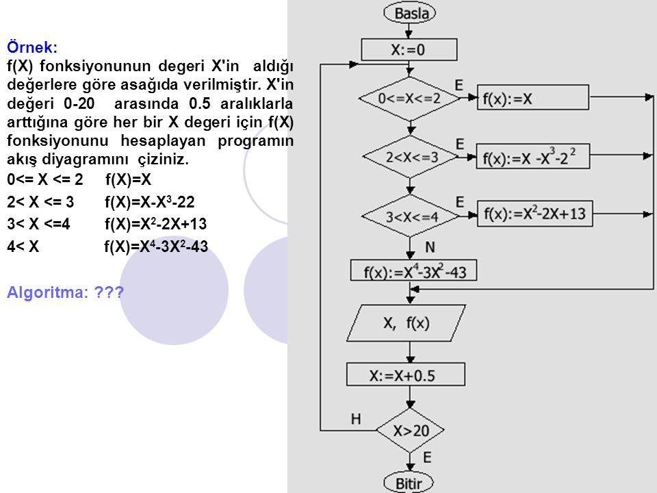 Örnek: f(X) fonksiyonunun degeri X in aldığı değerlere göre asağıda verilmiştir.