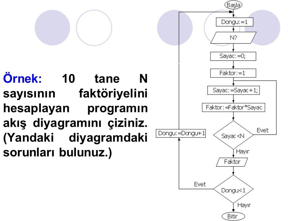 Örnek: 10 tane N sayısının faktöriyelini hesaplayan programın akış diyagramını çiziniz. (Yandaki diyagramdaki sorunları bulunuz.)