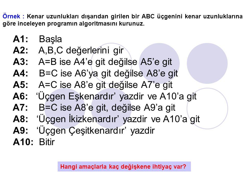 Örnek : Kenar uzunlukları dışarıdan girilen bir ABC üçgenini kenar uzunluklarına göre inceleyen programın algoritmasını kurunuz. A1: Başla A2: A,B,C d