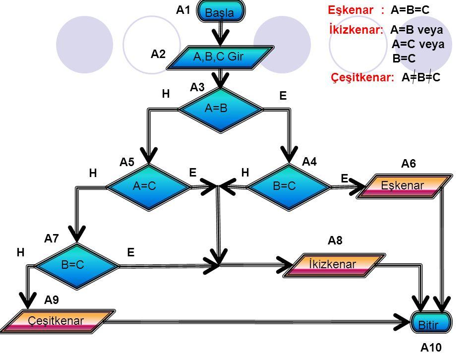 A=B E H A=CB=C Eşkenar E B=C E H E H H İkizkenar Çeşitkenar Bitir Başla A,B,C Gir A1 A2 A3 A4 A5 A6 A8 A7 A10 A9 Eşkenar : A=B=C İkizkenar: A=B veya A