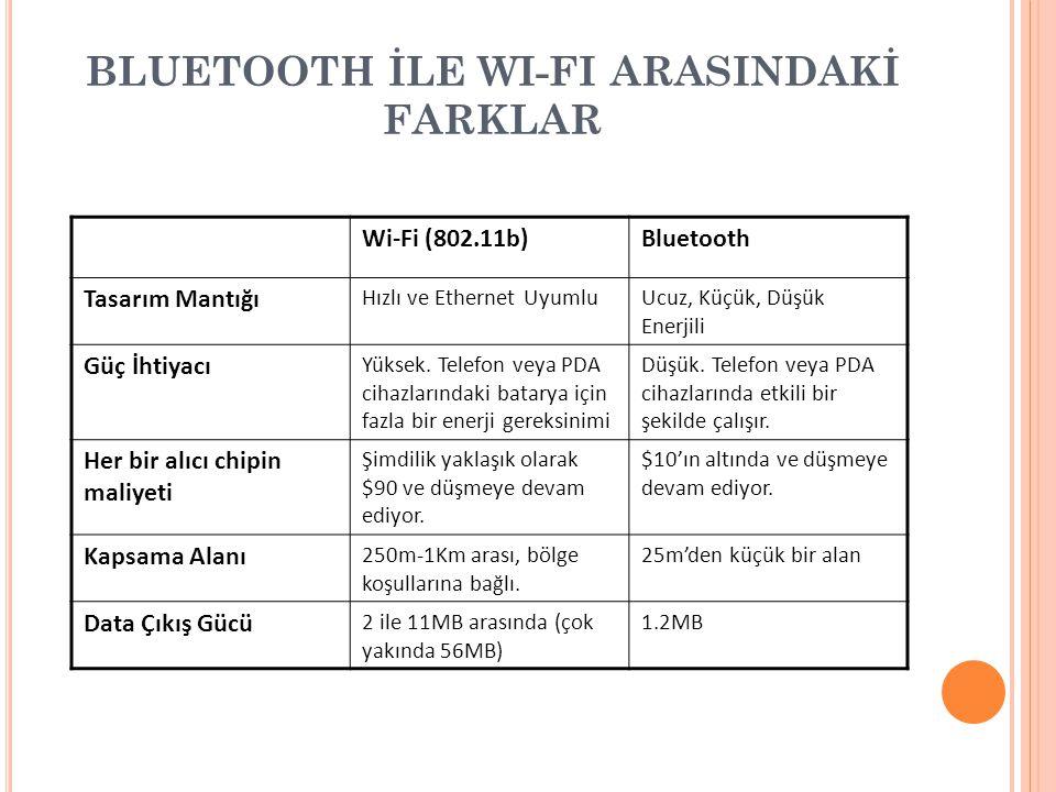 BLUETOOTH İLE WI-FI ARASINDAKİ FARKLAR Wi-Fi (802.11b)Bluetooth Tasarım Mantığı Hızlı ve Ethernet UyumluUcuz, Küçük, Düşük Enerjili Güç İhtiyacı Yükse