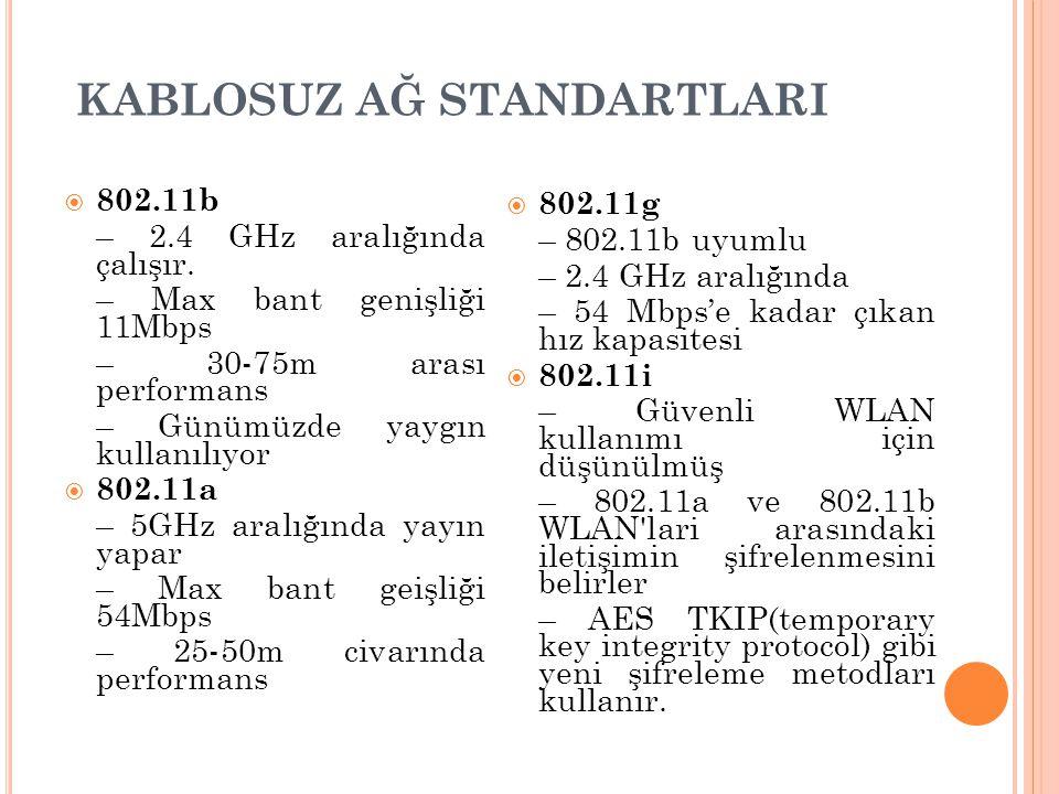KABLOSUZ AĞ STANDARTLARI  802.11b – 2.4 GHz aralığında çalışır. – Max bant genişliği 11Mbps – 30-75m arası performans – Günümüzde yaygın kullanılıyor