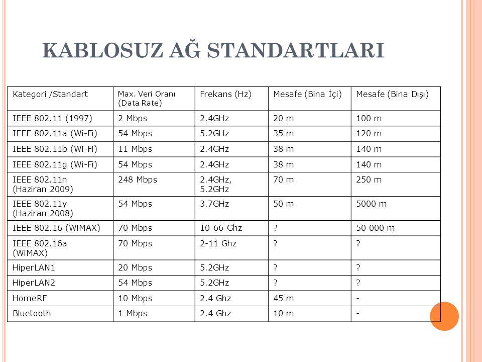 KABLOSUZ AĞ STANDARTLARI Kategori /Standart Max. Veri Oranı (Data Rate) Frekans (Hz)Mesafe (Bina İçi)Mesafe (Bina Dışı) IEEE 802.11 (1997)2 Mbps2.4GHz