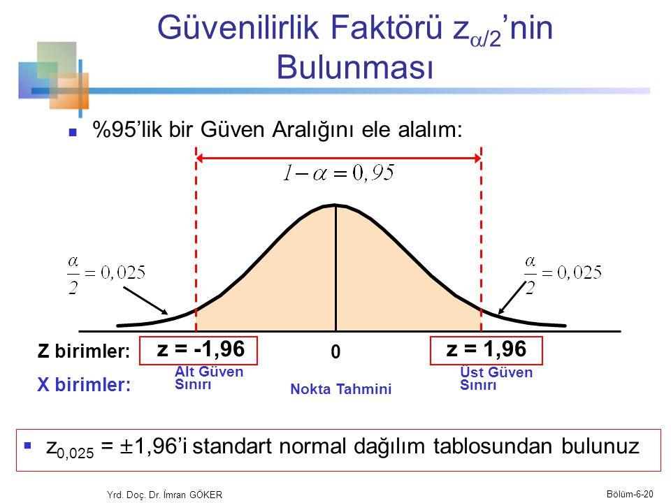 Güvenilirlik Faktörü z  /2 'nin Bulunması %95'lik bir Güven Aralığını ele alalım: z = -1,96z = 1,96 Nokta Tahmini Alt Güven Sınırı Üst Güven Sınırı Z