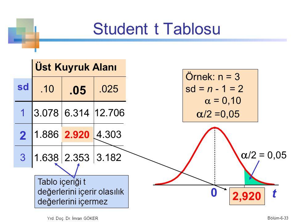 Student t Tablosu Üst Kuyruk Alanı sd.10.025.05 112.706 2 33.182 t 0 2,920 Tablo içeriği t değerlerini içerir olasılık değerlerini içermez Örnek: n =