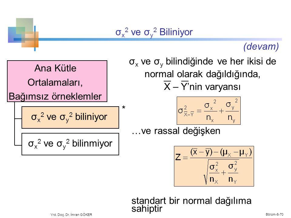 σ x 2 ve σ y 2 Biliniyor Yrd. Doç. Dr. İmran GÖKER Ana Kütle Ortalamaları, Bağımsız örneklemler …ve rassal değişken standart bir normal dağılıma sahip