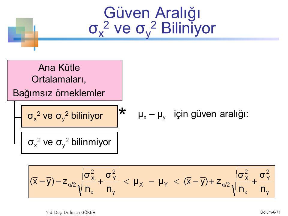 Güven Aralığı σ x 2 ve σ y 2 Biliniyor Yrd. Doç. Dr. İmran GÖKER Ana Kütle Ortalamaları, Bağımsız örneklemler μ x – μ y için güven aralığı: * σ x 2 ve