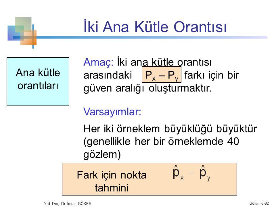 İki Ana Kütle Orantısı Yrd. Doç. Dr. İmran GÖKER Amaç: İki ana kütle orantısı arasındaki P x – P y farkı için bir güven aralığı oluşturmaktır. Fark iç
