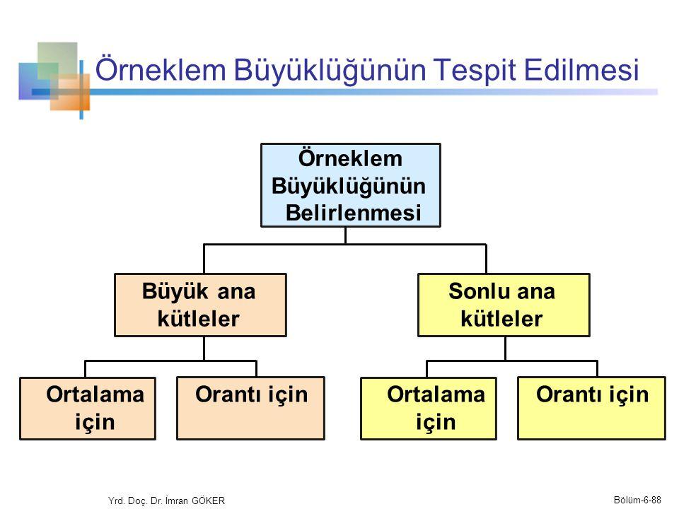 Örneklem Büyüklüğünün Tespit Edilmesi Yrd. Doç. Dr. İmran GÖKER Ortalama için Örneklem Büyüklüğünün Belirlenmesi Orantı için Bölüm-6-88 Büyük ana kütl