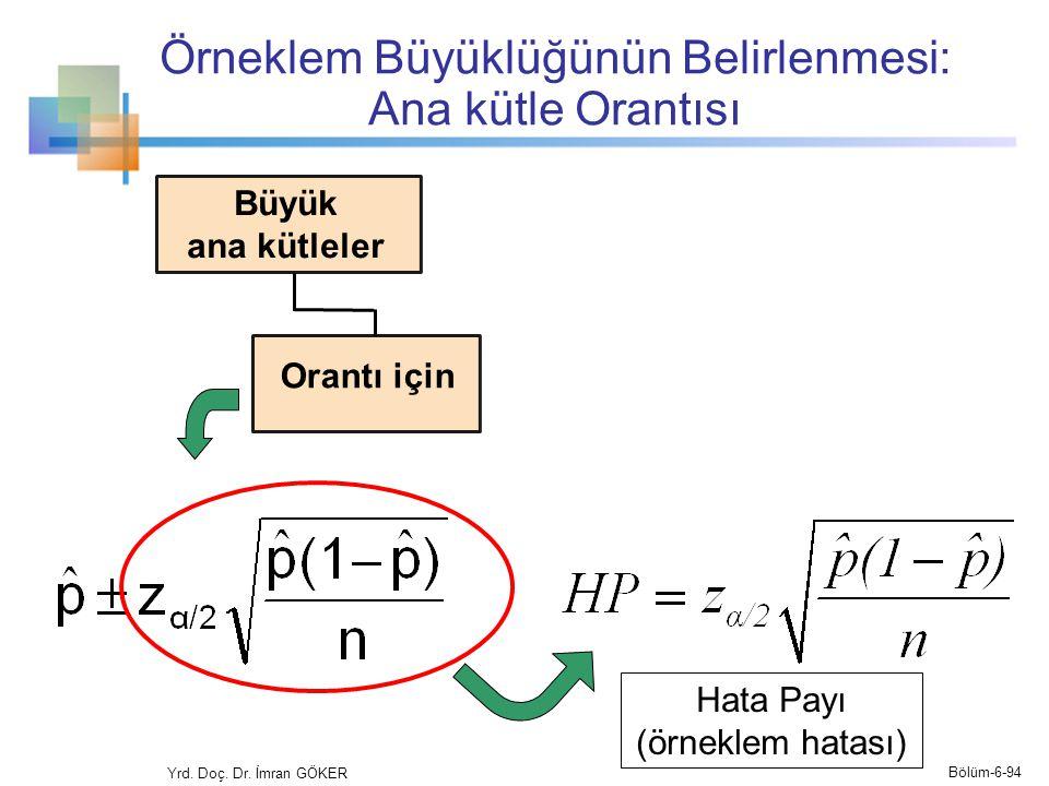 Örneklem Büyüklüğünün Belirlenmesi: Ana kütle Orantısı Yrd. Doç. Dr. İmran GÖKER Hata Payı (örneklem hatası) Bölüm-6-94 Orantı için Büyük ana kütleler