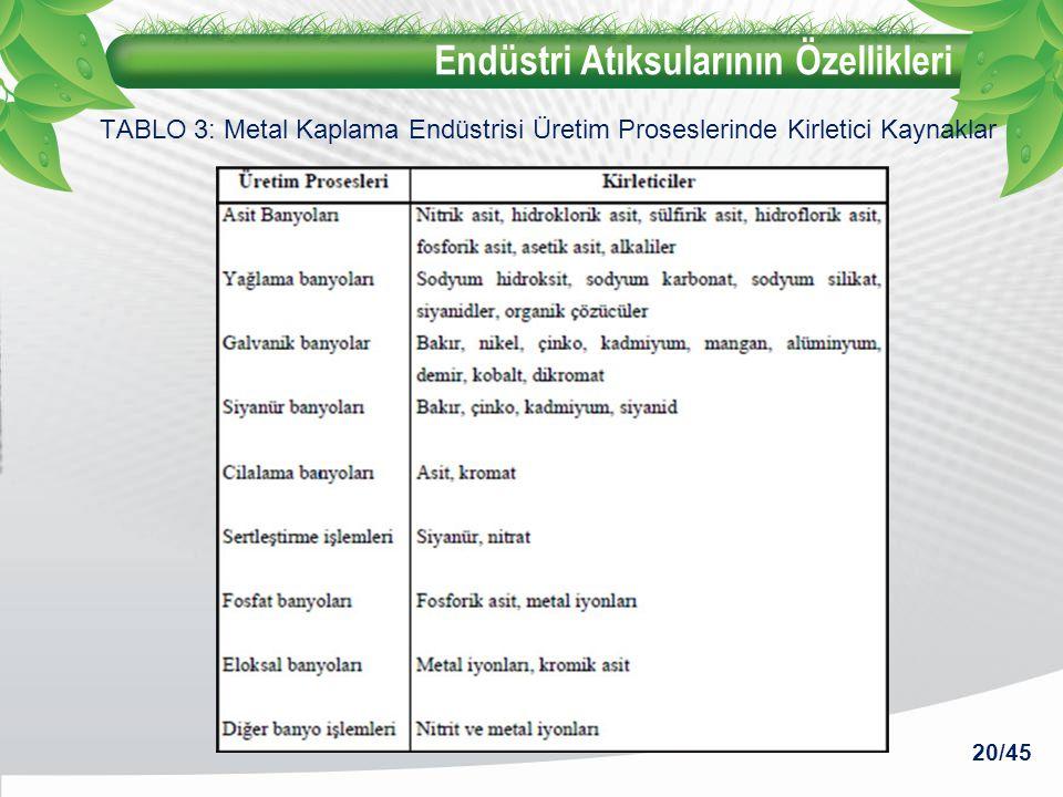 Endüstri Atıksularının Özellikleri 20/45 TABLO 3: Metal Kaplama Endüstrisi Üretim Proseslerinde Kirletici Kaynaklar