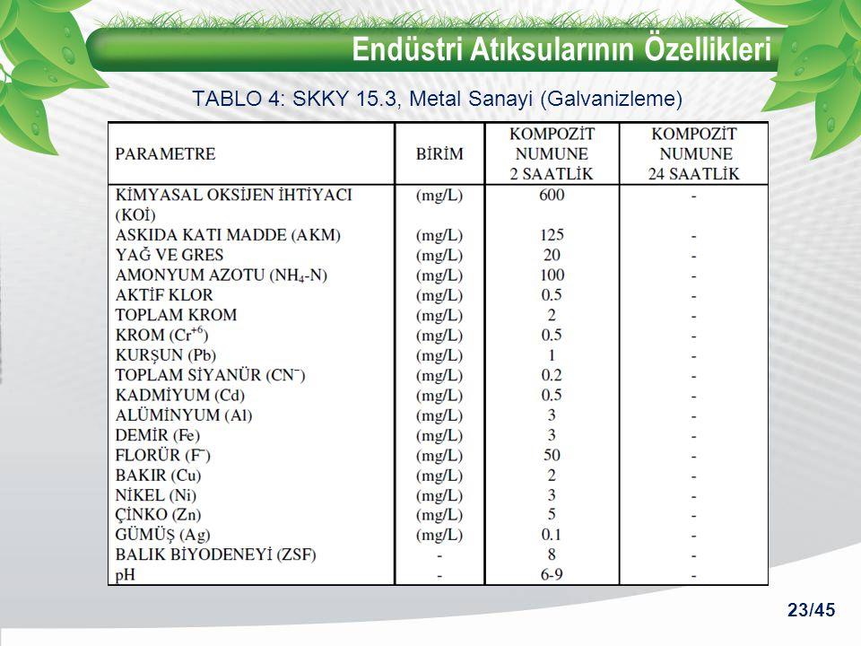 Endüstri Atıksularının Özellikleri 23/45 TABLO 4: SKKY 15.3, Metal Sanayi (Galvanizleme)