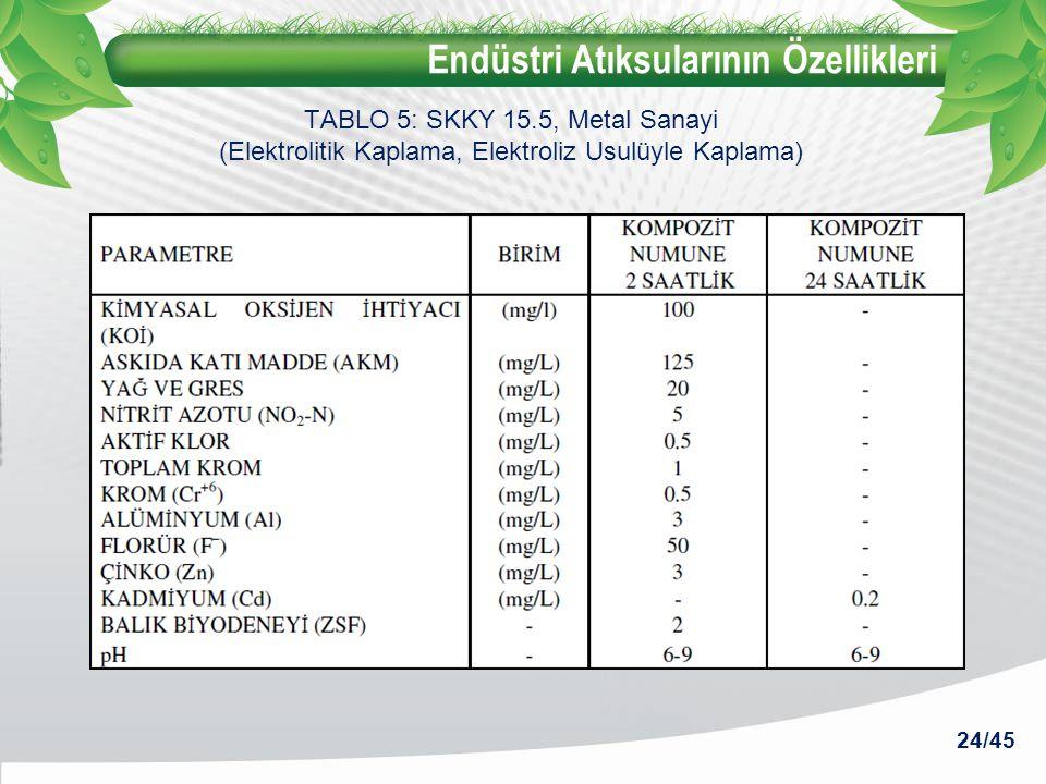 Endüstri Atıksularının Özellikleri 24/45 TABLO 5: SKKY 15.5, Metal Sanayi (Elektrolitik Kaplama, Elektroliz Usulüyle Kaplama)