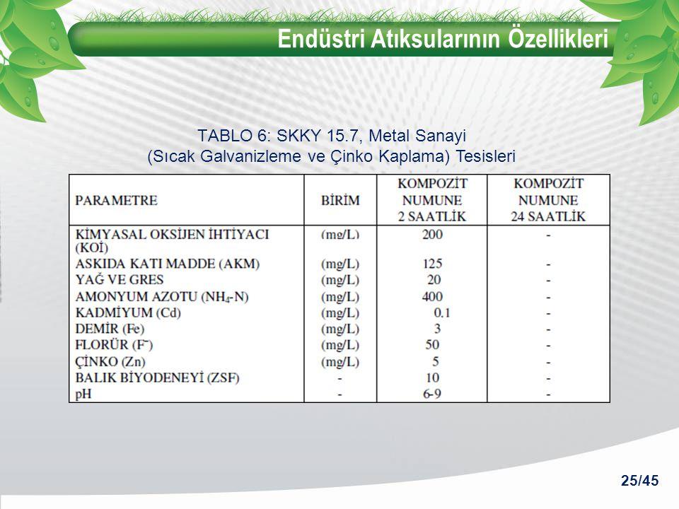 Endüstri Atıksularının Özellikleri 25/45 TABLO 6: SKKY 15.7, Metal Sanayi (Sıcak Galvanizleme ve Çinko Kaplama) Tesisleri
