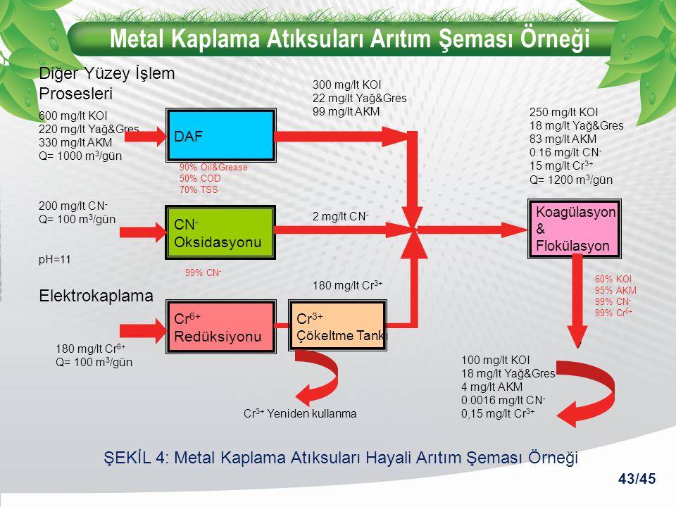 Metal Kaplama Atıksuları Arıtım Şeması Örneği DAF CN - Oksidasyonu Cr 6+ Redüksiyonu Koagülasyon & Flokülasyon 600 mg/lt KOI 220 mg/lt Yağ&Gres 330 mg