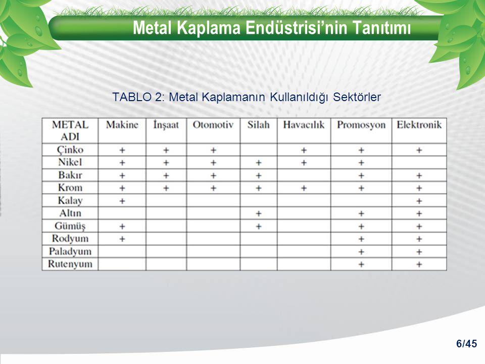 Metal Kaplama Endüstrisi'nin Tanıtımı 6/45 TABLO 2: Metal Kaplamanın Kullanıldığı Sektörler