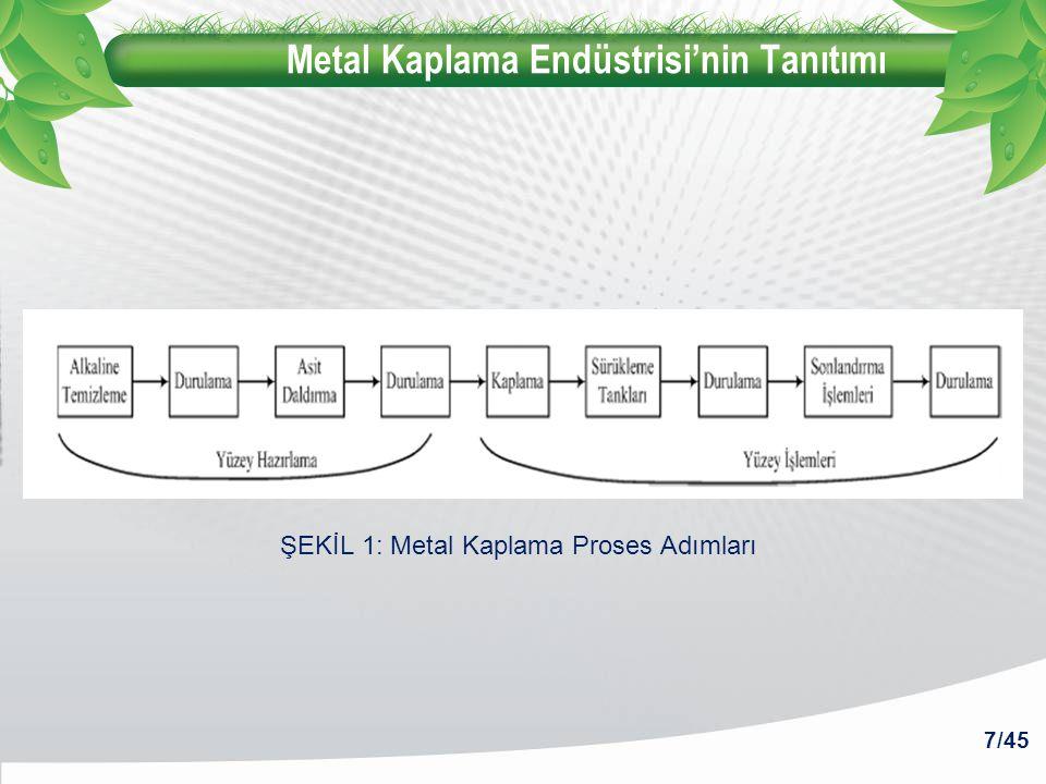 Metal Kaplama Endüstrisi'nin Tanıtımı 7/45 ŞEKİL 1: Metal Kaplama Proses Adımları